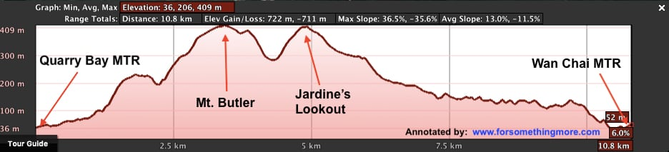 jardine's lookout elevation profile