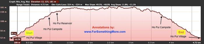 Red Line Elevation Profile